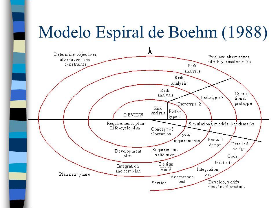 Modelo Espiral de Boehm (1988)