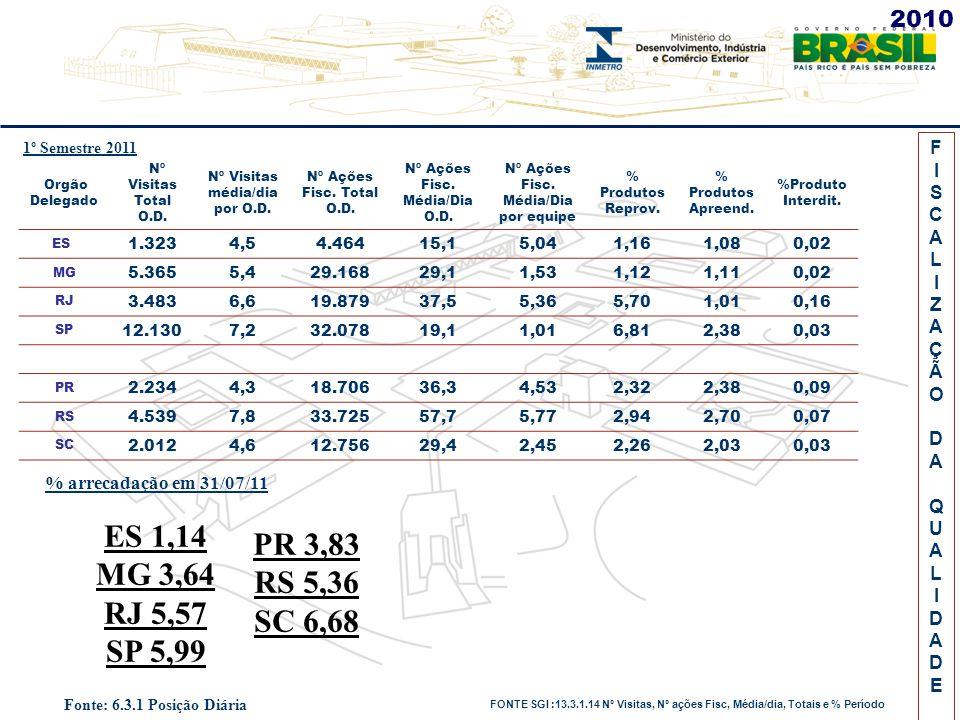 FISCALIZAÇÃODAQUALIDADEFISCALIZAÇÃODAQUALIDADE Orgão Delegado Nº Visitas Total O.D.