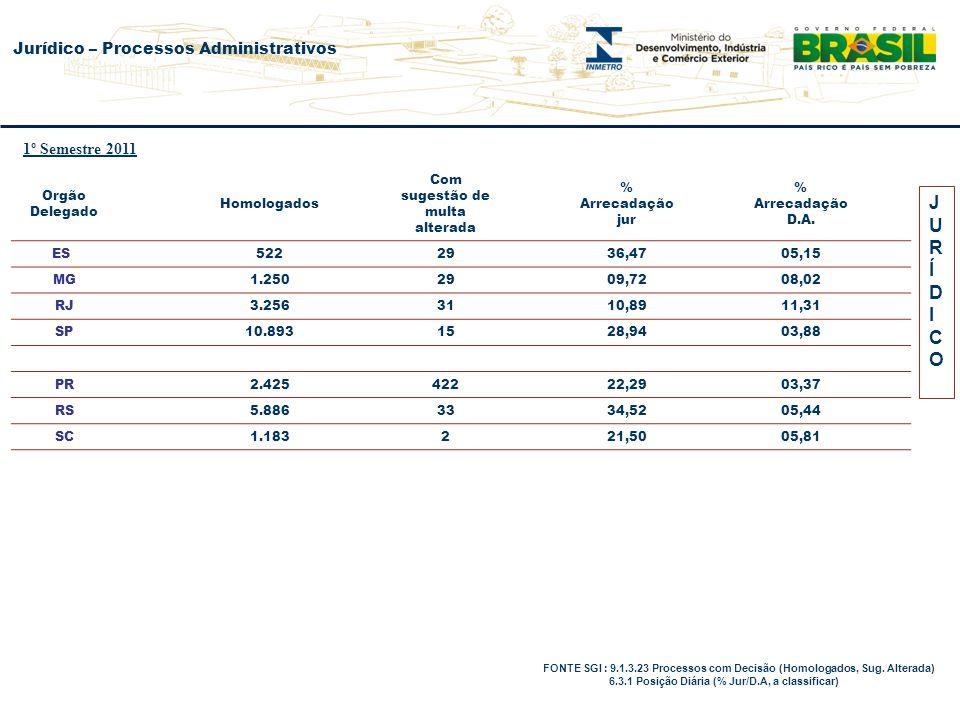 Orgão Delegado Homologados Com sugestão de multa alterada % Arrecadação jur % Arrecadação D.A. ES 5222936,4705,15 MG 1.2502909,7208,02 RJ 3.2563110,89