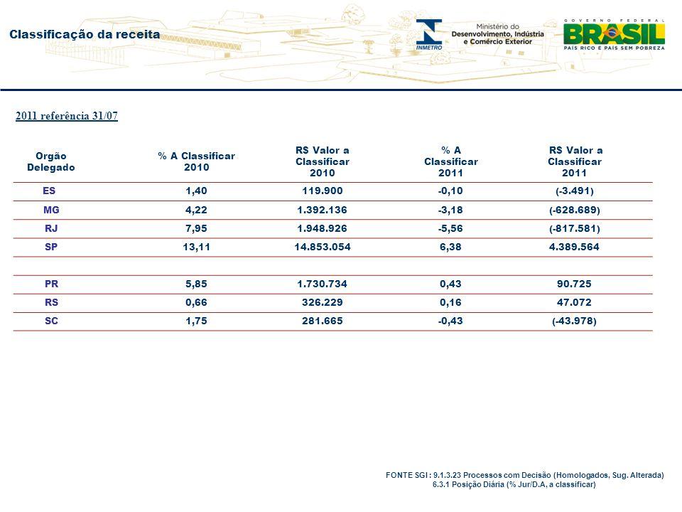 Classificação da receita FONTE SGI : 9.1.3.23 Processos com Decisão (Homologados, Sug.