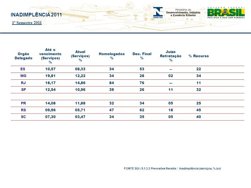 Orgão Delegado Até o vencimento (Serviços) % Atual (Serviços) % Homologados % Dec.