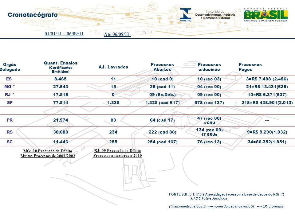 Orgão Delegado Quant. Ensaios (Certificados Emitidos) A.I. Lavrados Processos Abertos Processos c/decisão Processos Pagos ES 8.4651110 (cad 0)10 (rec