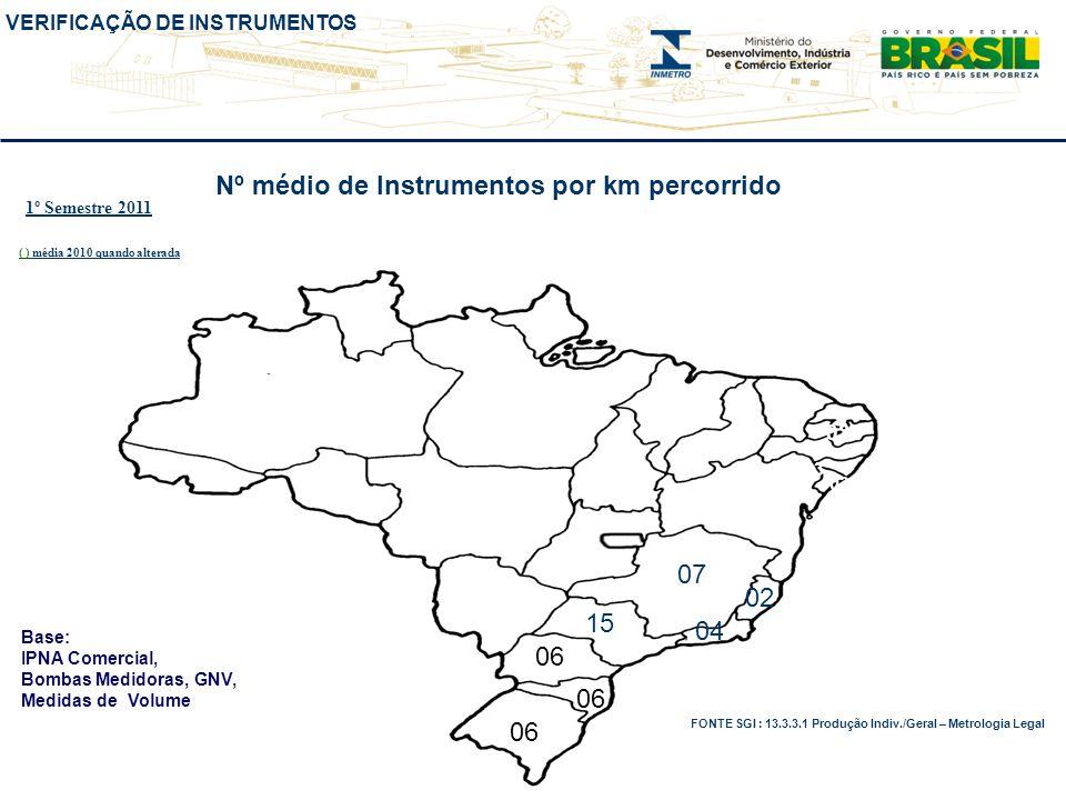 VERIFICAÇÃO DE INSTRUMENTOS Nº médio de Instrumentos por km percorrido 07 03 FONTE SGI : 13.3.3.1 Produção Indiv./Geral – Metrologia Legal Base: IPNA