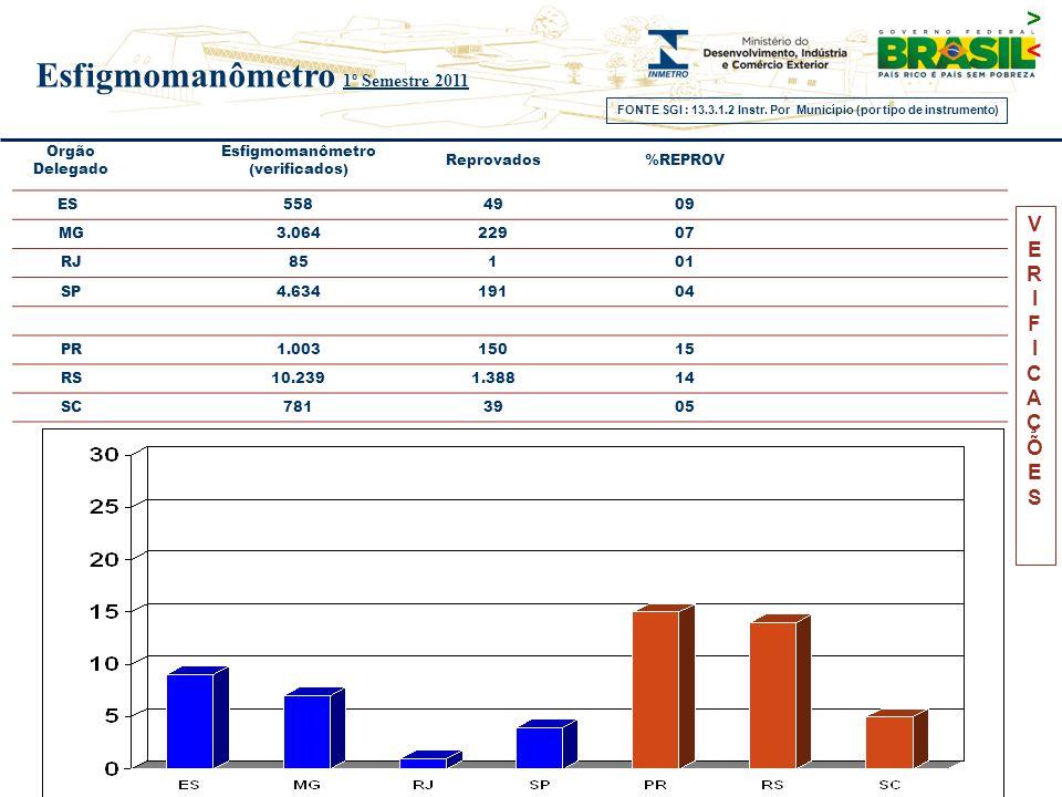 VERIFICAÇÕESVERIFICAÇÕES Orgão Delegado Esfigmomanômetro (verificados) Reprovados%REPROV ES 558 49 09 MG3.06422907 RJ 85 1 01 SP4.63419104 PR1.0031501