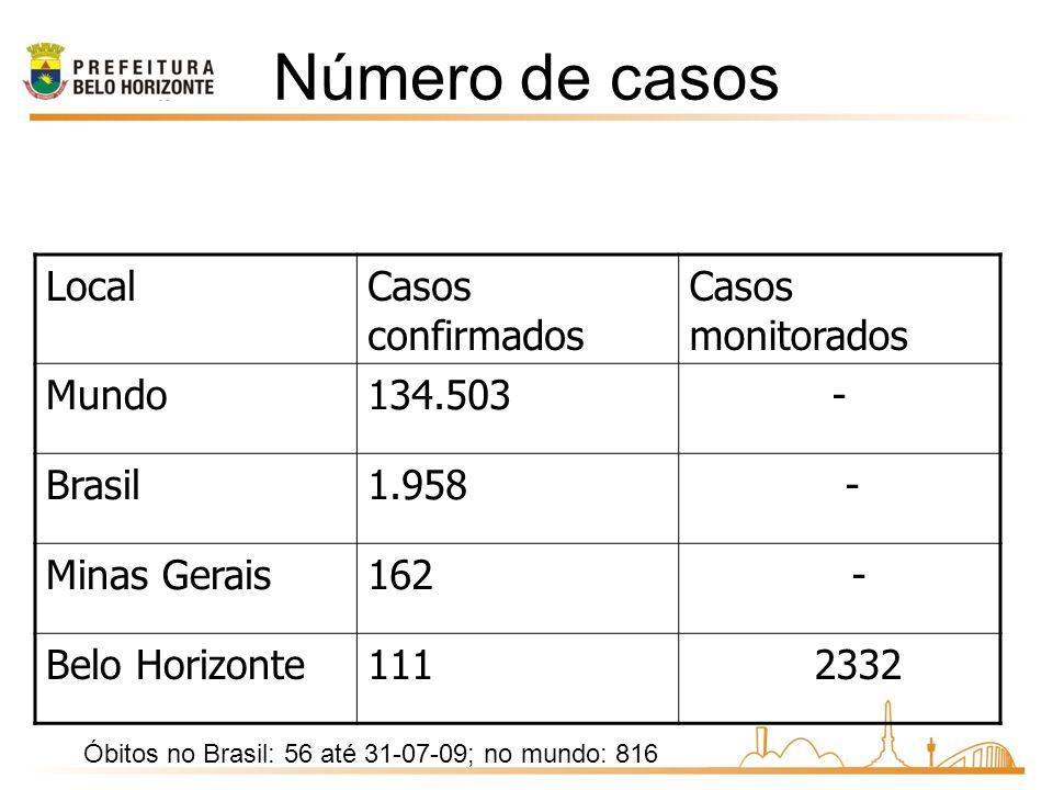Número de casos LocalCasos confirmados Casos monitorados Mundo134.503- Brasil1.958 - Minas Gerais162 - Belo Horizonte111 2332 Óbitos no Brasil: 56 até 31-07-09; no mundo: 816