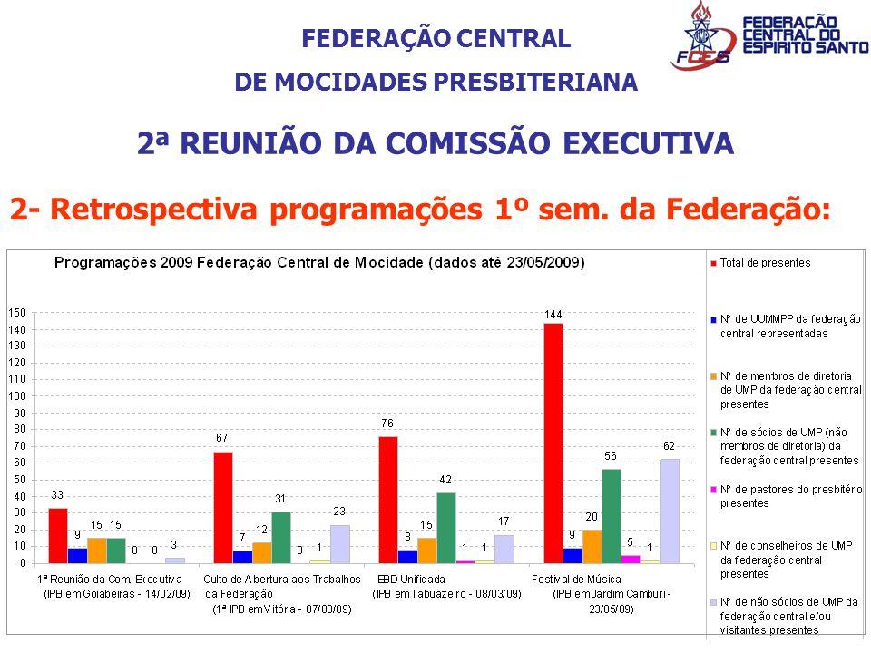 FEDERAÇÃO CENTRAL DE MOCIDADES PRESBITERIANA 2ª REUNIÃO DA COMISSÃO EXECUTIVA 2- Retrospectiva programações 1º sem. da Federação:
