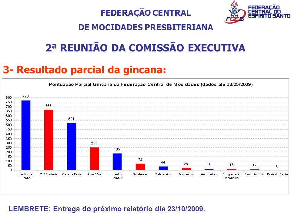 FEDERAÇÃO CENTRAL DE MOCIDADES PRESBITERIANA 2ª REUNIÃO DA COMISSÃO EXECUTIVA 3- Resultado parcial da gincana: LEMBRETE: Entrega do próximo relatório