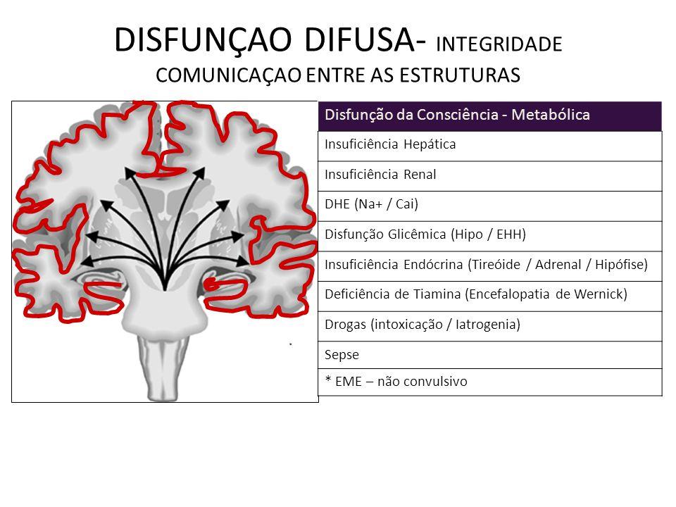 DISFUNÇAO DIFUSA- INTEGRIDADE COMUNICAÇAO ENTRE AS ESTRUTURAS Disfunção da Consciência - Metabólica Insuficiência Hepática Insuficiência Renal DHE (Na+ / Cai) Disfunção Glicêmica (Hipo / EHH) Insuficiência Endócrina (Tireóide / Adrenal / Hipófise) Deficiência de Tiamina (Encefalopatia de Wernick) Drogas (intoxicação / Iatrogenia) Sepse * EME – não convulsivo