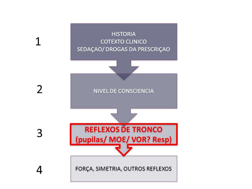 1 HISTORIA COTEXTO CLINICO SEDAÇAO/ DROGAS DA PRESCRIÇAO HISTORIA COTEXTO CLINICO SEDAÇAO/ DROGAS DA PRESCRIÇAO NIVEL DE CONSCIENCIA REFLEXOS DE TRONCO (pupilas/ MOE/ VOR.