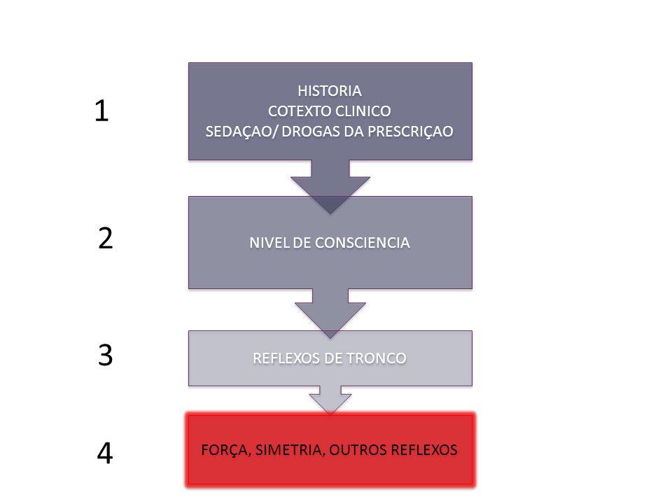 1 HISTORIA COTEXTO CLINICO SEDAÇAO/ DROGAS DA PRESCRIÇAO HISTORIA COTEXTO CLINICO SEDAÇAO/ DROGAS DA PRESCRIÇAO NIVEL DE CONSCIENCIA REFLEXOS DE TRONCO FORÇA, SIMETRIA, OUTROS REFLEXOS 2 3 4
