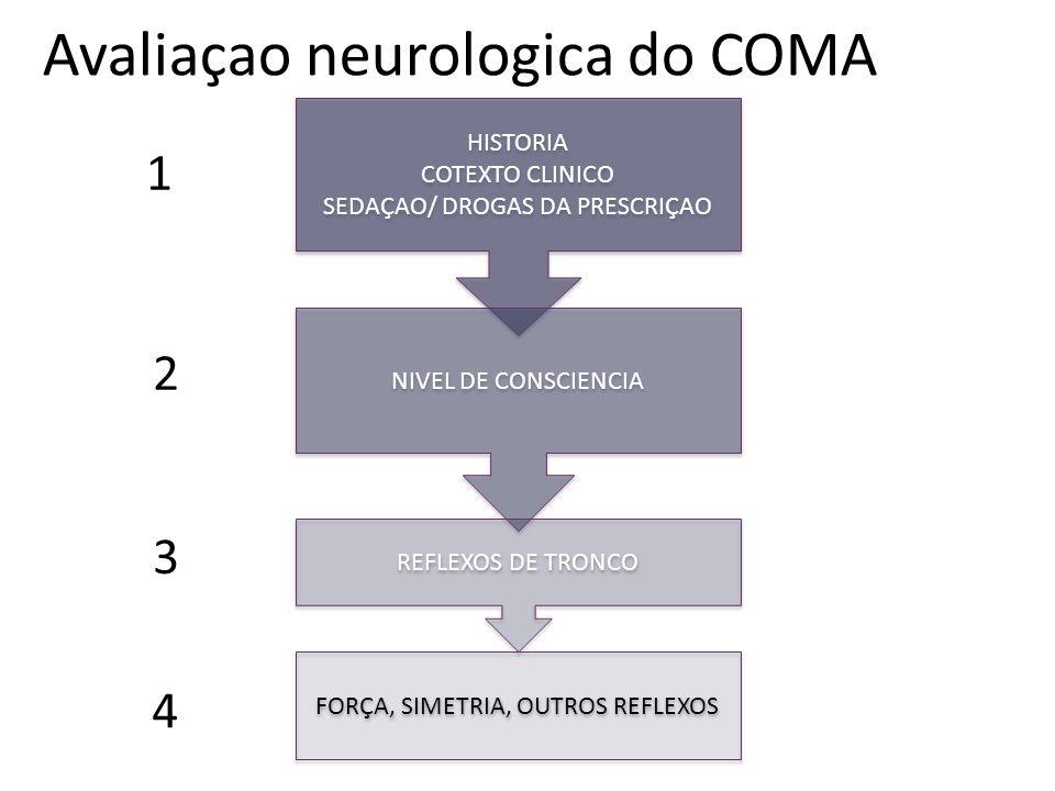 Avaliaçao neurologica do COMA 1 HISTORIA COTEXTO CLINICO SEDAÇAO/ DROGAS DA PRESCRIÇAO HISTORIA COTEXTO CLINICO SEDAÇAO/ DROGAS DA PRESCRIÇAO NIVEL DE CONSCIENCIA REFLEXOS DE TRONCO FORÇA, SIMETRIA, OUTROS REFLEXOS 2 3 4