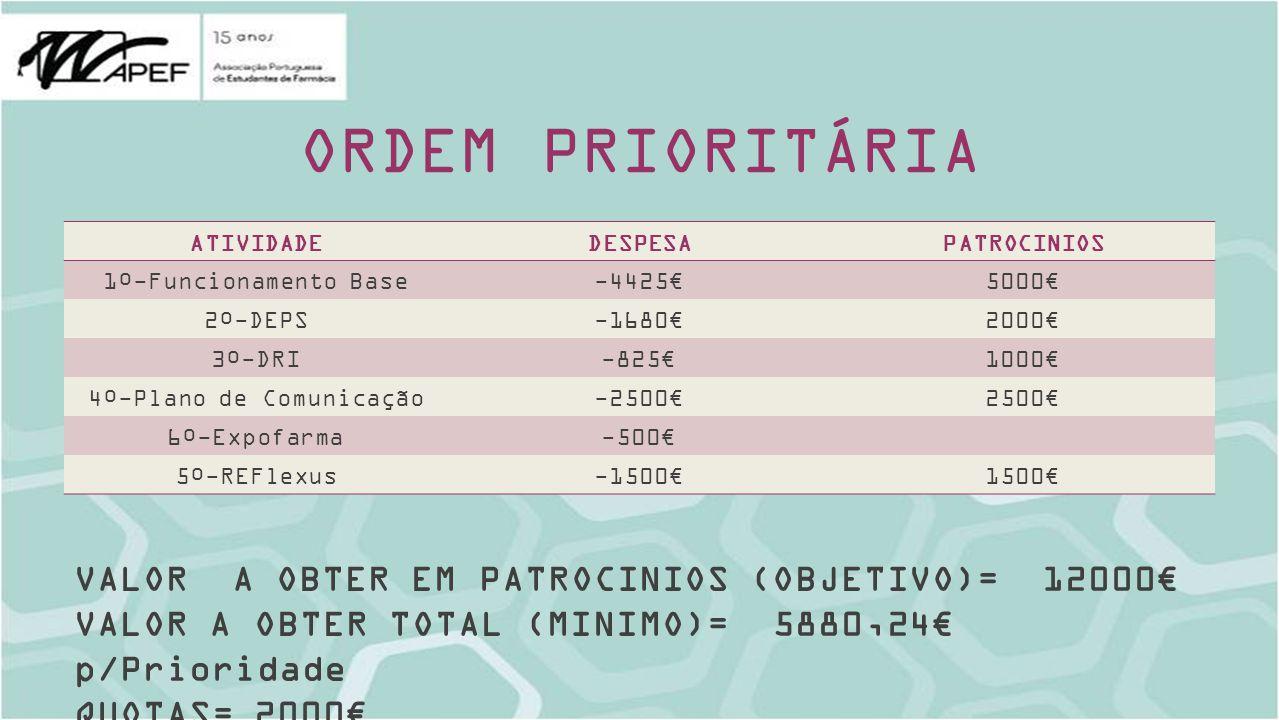 ORDEM PRIORITÁRIA ATIVIDADEDESPESAPATROCINIOS 1º-Funcionamento Base-44255000 2º-DEPS-16802000 3º-DRI-8251000 4º-Plano de Comunicação-25002500 6º-Expofarma-500 5º-REFlexus-15001500 VALOR A OBTER EM PATROCINIOS (OBJETIVO)= 12000 VALOR A OBTER TOTAL (MINIMO)= 5880,24 p/Prioridade QUOTAS= 2000