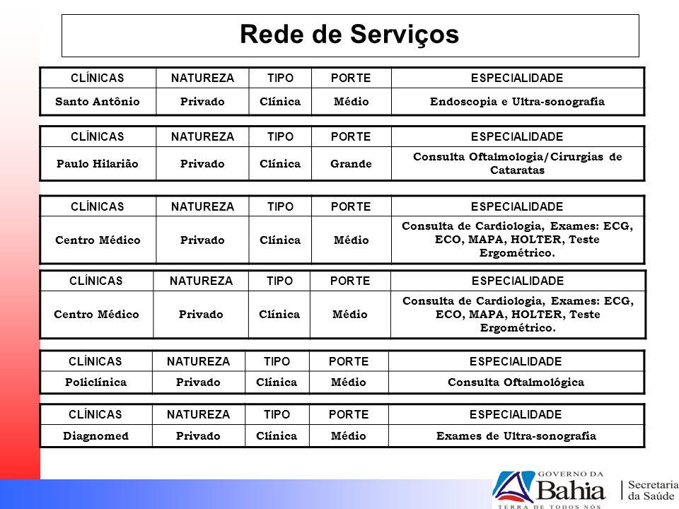 Rede de Serviços CLÍNICASNATUREZATIPOPORTEESPECIALIDADE Santo AntônioPrivadoClínicaMédioEndoscopia e Ultra-sonografia CLÍNICASNATUREZATIPOPORTEESPECIALIDADE Paulo HilariãoPrivadoClínicaGrande Consulta Oftalmologia/Cirurgias de Cataratas CLÍNICASNATUREZATIPOPORTEESPECIALIDADE Centro MédicoPrivadoClínicaMédio Consulta de Cardiologia, Exames: ECG, ECO, MAPA, HOLTER, Teste Ergométrico.