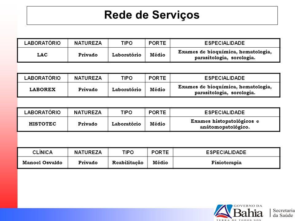 Rede de Serviços LABORATÓRIONATUREZATIPOPORTEESPECIALIDADE LACPrivadoLaboratórioMédio Exames de bioquímica, hematologia, parasitologia, sorologia.