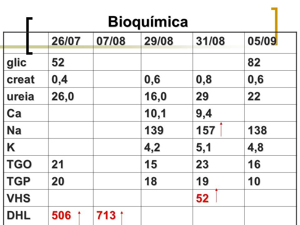 Bioquímica 26/0707/0829/0831/0805/09 glic5282 creat0,40,60,80,6 ureia26,016,02922 Ca10,19,4 Na139157138 K4,25,14,8 TGO21152316 TGP20181910 VHS52 DHL50