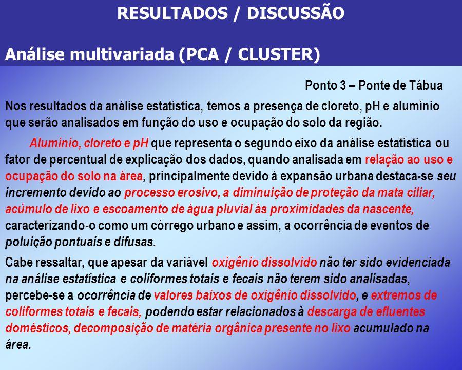 RESULTADOS / DISCUSSÃO Análise multivariada (PCA / CLUSTER) Ponto 3 – Ponte de Tábua Nos resultados da análise estatística, temos a presença de cloret