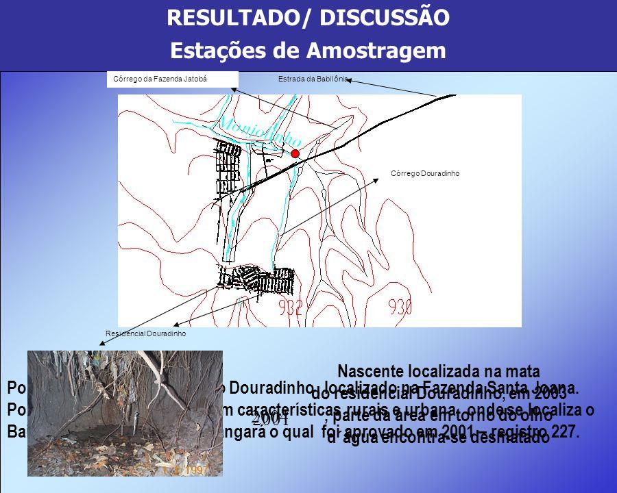 RESULTADO/ DISCUSSÃO Estações de Amostragem Braço esquerdo do Y Braço direito do Y Represa D Represa E Ponto 1 Ponto 1: Denominado nascente, é formado
