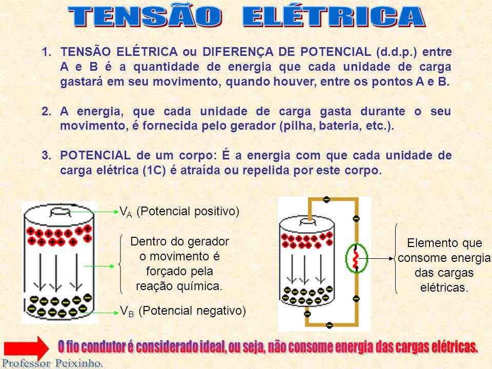 1.TENSÃO ELÉTRICA ou DIFERENÇA DE POTENCIAL (d.d.p.) entre A e B é a quantidade de energia que cada unidade de carga gastará em seu movimento, quando