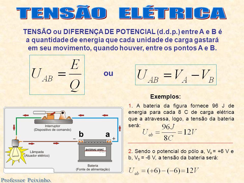 TENSÃO ou DIFERENÇA DE POTENCIAL (d.d.p.) entre A e B é a quantidade de energia que cada unidade de carga gastará em seu movimento, quando houver, ent