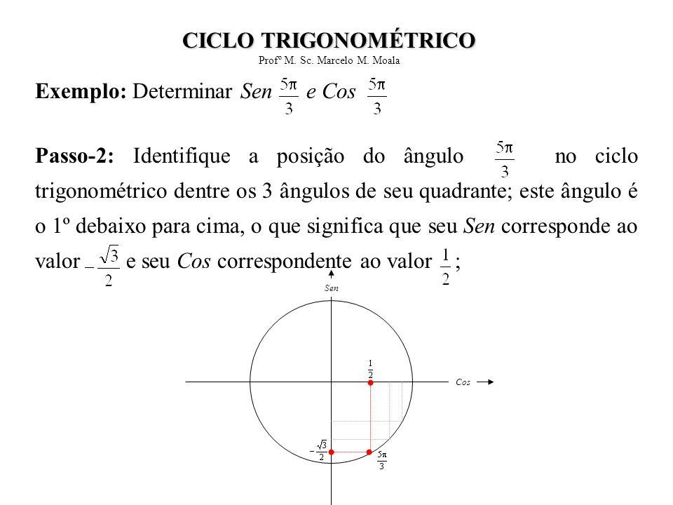Exemplo: Determinar Sen e Cos Passo-2: Identifique a posição do ângulo no ciclo trigonométrico dentre os 3 ângulos de seu quadrante; este ângulo é o 1