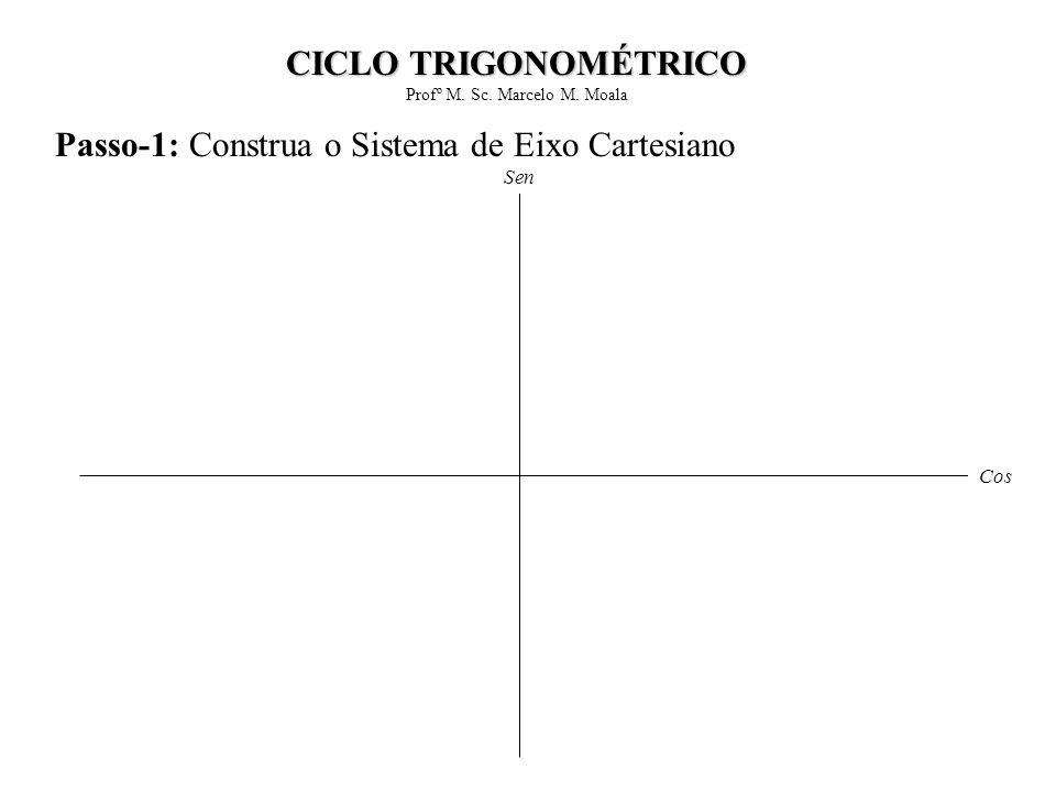 Passo-1: Construa o Sistema de Eixo Cartesiano Cos Sen CICLO TRIGONOMÉTRICO Profº M. Sc. Marcelo M. Moala