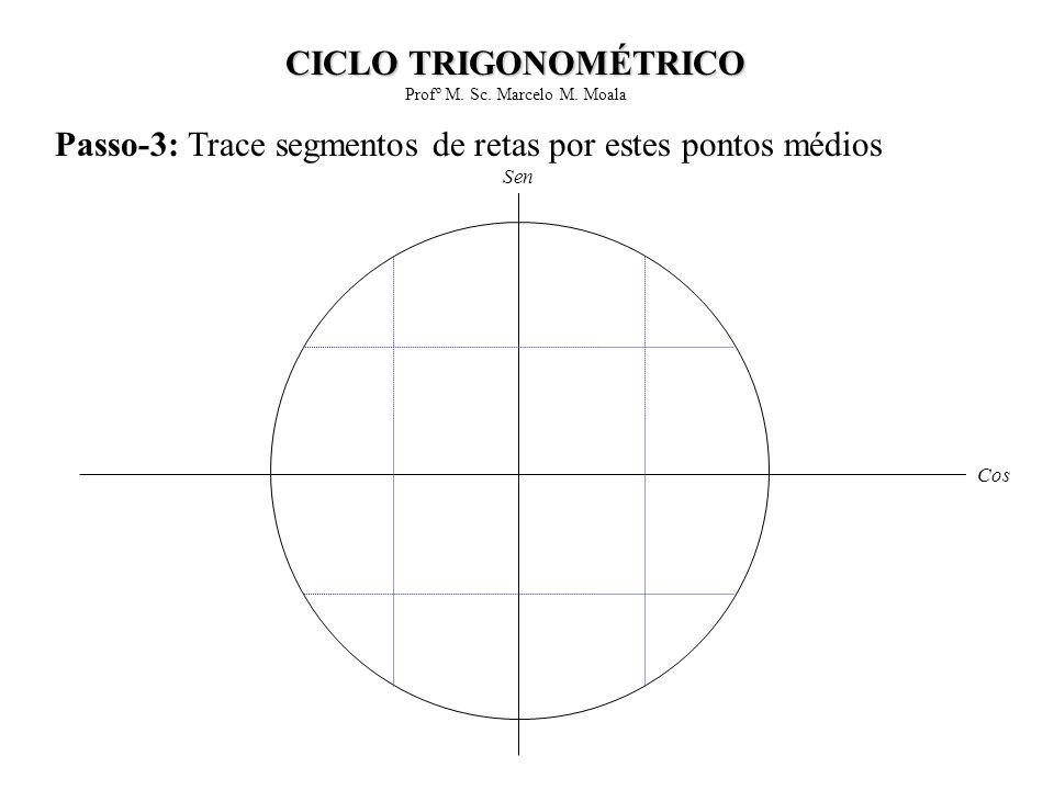 Passo-3: Trace segmentos de retas por estes pontos médios Cos Sen CICLO TRIGONOMÉTRICO Profº M. Sc. Marcelo M. Moala