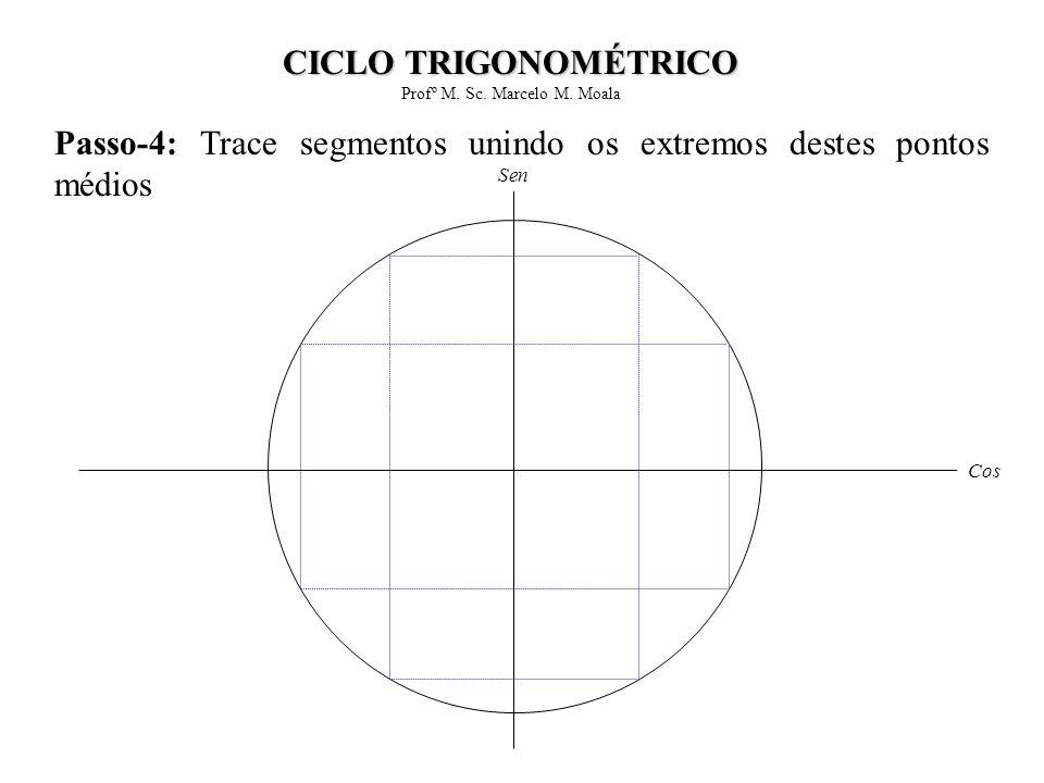Passo-5: Trace segmentos relativos às bissetrizes dos quadrantes Cos Sen CICLO TRIGONOMÉTRICO Profº M.