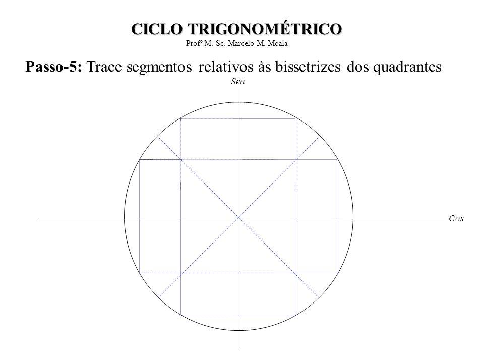 Passo-5: Trace segmentos relativos às bissetrizes dos quadrantes Cos Sen CICLO TRIGONOMÉTRICO Profº M. Sc. Marcelo M. Moala