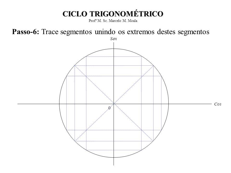 Passo-6: Trace segmentos unindo os extremos destes segmentos 0 Cos Sen CICLO TRIGONOMÉTRICO Profº M. Sc. Marcelo M. Moala