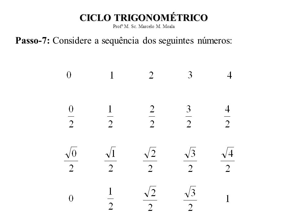Passo-7: Considere a sequência dos seguintes números: CICLO TRIGONOMÉTRICO Profº M. Sc. Marcelo M. Moala