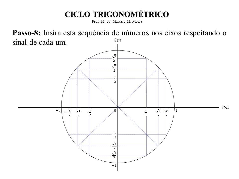 Passo-8: Insira esta sequência de números nos eixos respeitando o sinal de cada um. Cos Sen CICLO TRIGONOMÉTRICO Profº M. Sc. Marcelo M. Moala