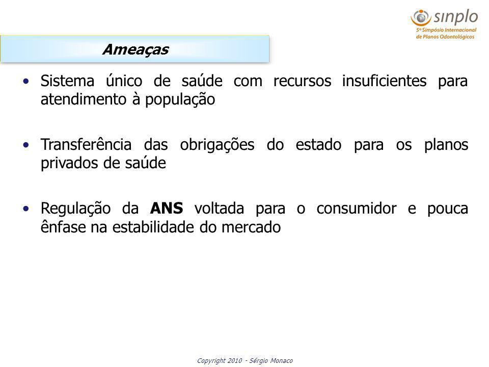 Copyright 2010 - Sérgio Monaco Sistema único de saúde com recursos insuficientes para atendimento à população Transferência das obrigações do estado para os planos privados de saúde Regulação da ANS voltada para o consumidor e pouca ênfase na estabilidade do mercado Ameaças