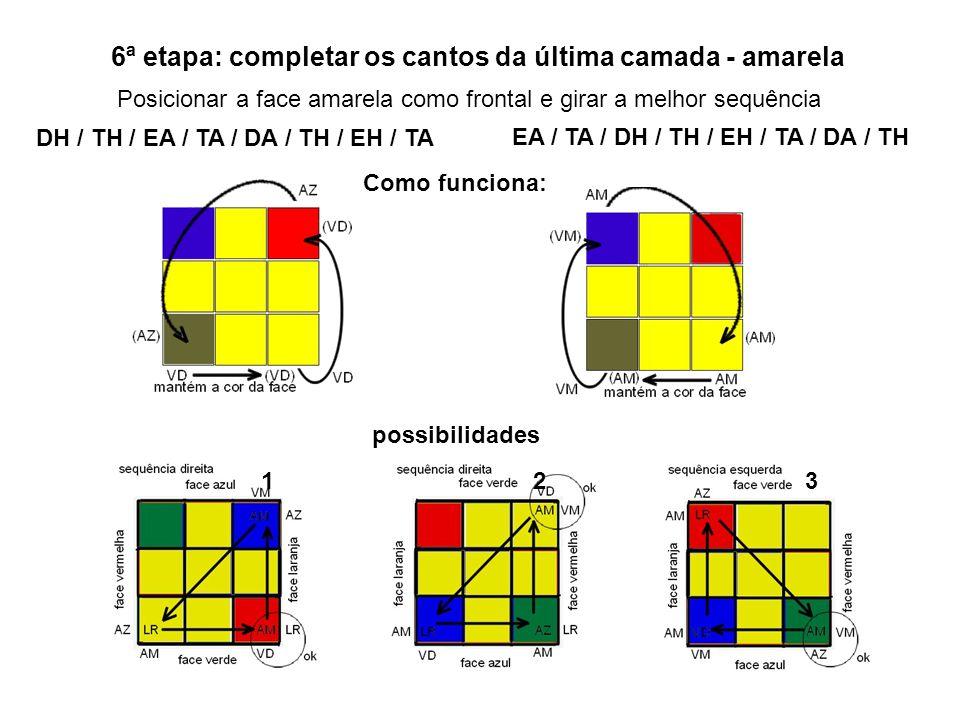 6ª etapa: completar os cantos da última camada - amarela Posicionar a face amarela como frontal e girar a melhor sequência Como funciona: possibilidad