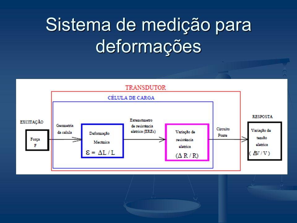 Tipo do extensômetro A escolha do tipo do extensômetro refere- se a sua aplicação, por exemplo: A escolha do tipo do extensômetro refere- se a sua aplicação, por exemplo: Medidas de deformações estáticas; Medidas de deformações estáticas; Medidas de deformações dinâmicas; Medidas de deformações dinâmicas; Temperatura de operação; Temperatura de operação; Limite de deformação; Limite de deformação; Capacidade da corrente de excitação; Capacidade da corrente de excitação; Auto-compensação de temperatura.