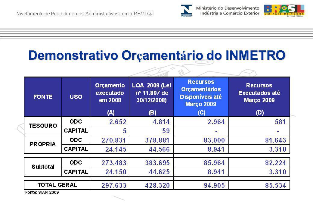 Nivelamento de Procedimentos Administrativos com a RBMLQ-I Demonstrativo Or ç ament á rio do INMETRO