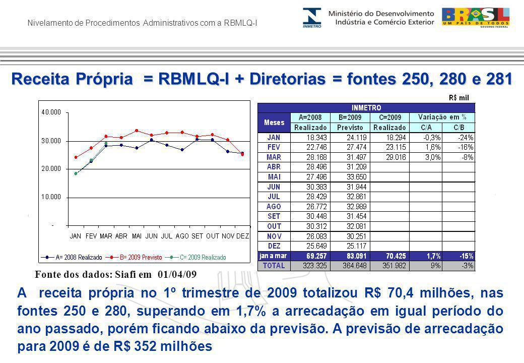 Nivelamento de Procedimentos Administrativos com a RBMLQ-I A receita própria no 1º trimestre de 2009 totalizou R$ 70,4 milhões, nas fontes 250 e 280, superando em 1,7% a arrecadação em igual período do ano passado, porém ficando abaixo da previsão.