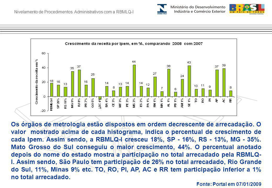 Nivelamento de Procedimentos Administrativos com a RBMLQ-I Os órgãos de metrologia estão dispostos em ordem decrescente de arrecadação.