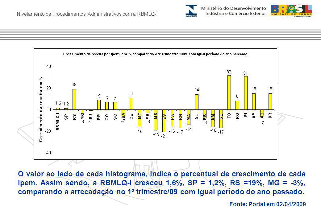 Nivelamento de Procedimentos Administrativos com a RBMLQ-I O valor ao lado de cada histograma, indica o percentual de crescimento de cada Ipem.