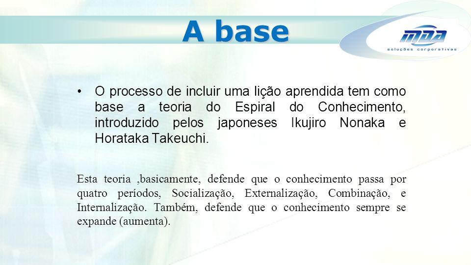 A base O processo de incluir uma lição aprendida tem como base a teoria do Espiral do Conhecimento, introduzido pelos japoneses Ikujiro Nonaka e Horat