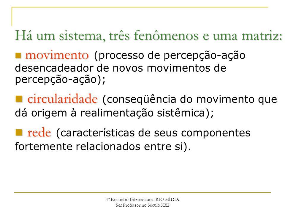 4º Encontro Internacional RIO MÍDIA Ser Professor no Século XXI Há um sistema, três fenômenos e uma matriz: movimento movimento (processo de percepção