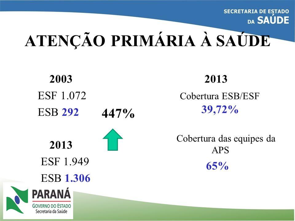 ATENÇÃO PRIMÁRIA À SAÚDE 2003 ESF 1.072 ESB 292 2013 ESF 1.949 ESB 1.306 2013 Cobertura ESB/ESF 39,72% Cobertura das equipes da APS 65% 447%