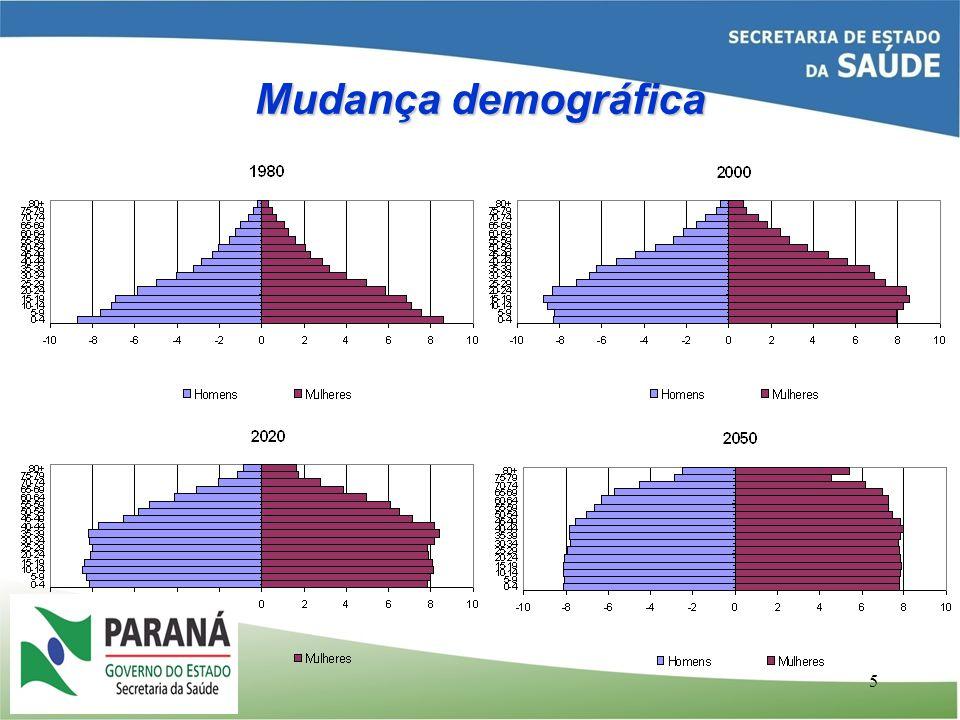 5 Mudança demográfica Fonte: IBGE Elaboração: SPS/MPS