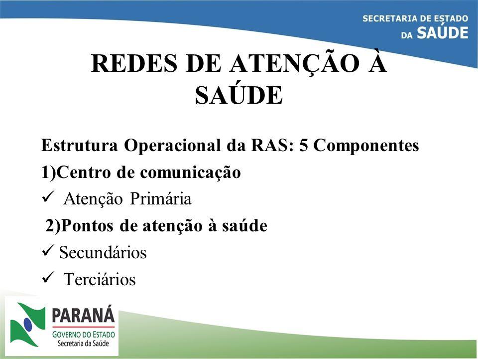 REDES DE ATENÇÃO À SAÚDE Estrutura Operacional da RAS: 5 Componentes 1)Centro de comunicação Atenção Primária 2)Pontos de atenção à saúde Secundários