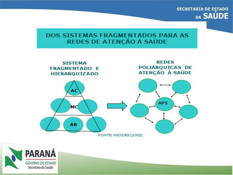 Estrutura do Plano Diretor de APS- PR REDES PRIORITÁRIAS DO ESTADO DO PARANÁ Trabalho em equipe multidisciplinar Territórios Sanitários Linhas de Cuidado 2ª Opinião Formativa Telessaúde Sistema Logístico Sistemas de apoio Sistema de governança Disgnóstico e terapêutico Assistência Farmacêutica Informação APS HOSP Rede de Atenção à PcD Rede de Atenção ao Idoso Rede de Saúde Mental Rede Mãe Paranaense CEO Transporte Acesso regulado Prontuário