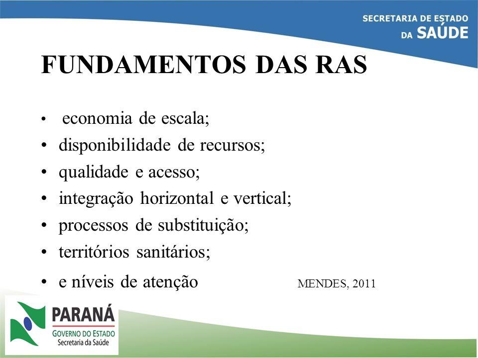 FUNDAMENTOS DAS RAS economia de escala; disponibilidade de recursos; qualidade e acesso; integração horizontal e vertical; processos de substituição;