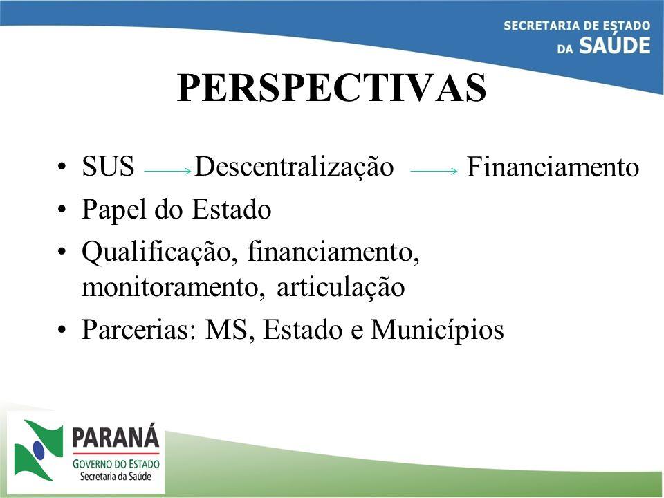 PERSPECTIVAS SUS Descentralização Papel do Estado Qualificação, financiamento, monitoramento, articulação Parcerias: MS, Estado e Municípios Financiam