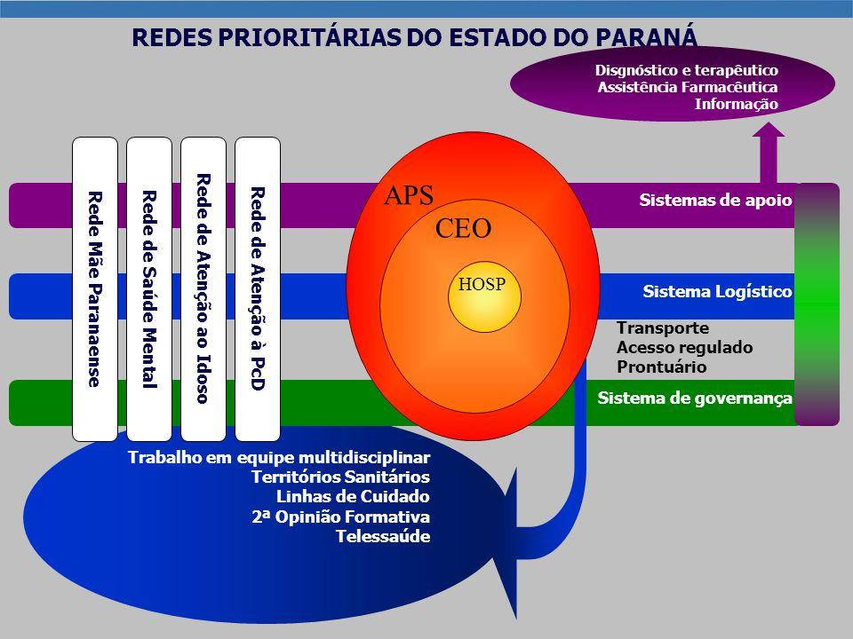 Estrutura do Plano Diretor de APS- PR REDES PRIORITÁRIAS DO ESTADO DO PARANÁ Trabalho em equipe multidisciplinar Territórios Sanitários Linhas de Cuid