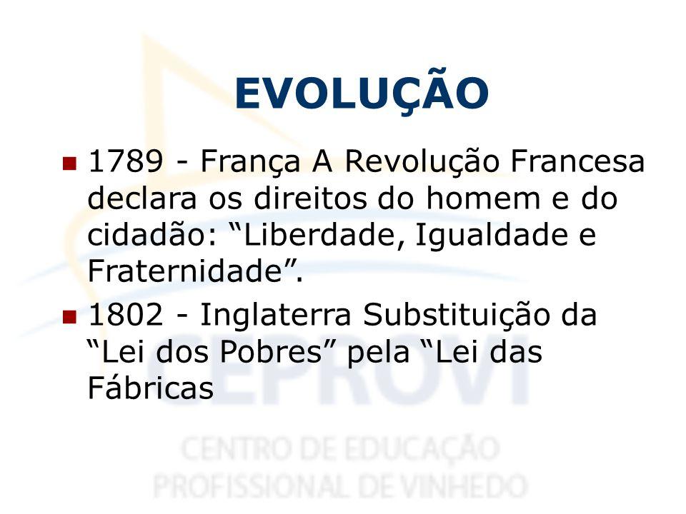 EVOLUÇÃO 1789 - França A Revolução Francesa declara os direitos do homem e do cidadão: Liberdade, Igualdade e Fraternidade. 1802 - Inglaterra Substitu