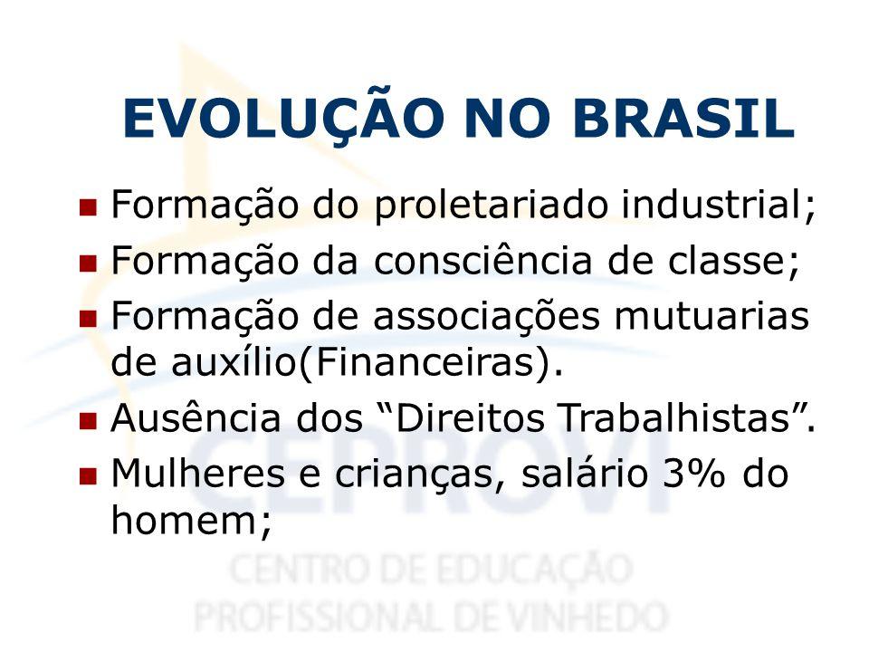 EVOLUÇÃO NO BRASIL Formação do proletariado industrial; Formação da consciência de classe; Formação de associações mutuarias de auxílio(Financeiras).