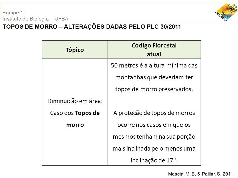 Tópico Código Florestal atual Diminuição em área: Caso dos Topos de morro 50 metros é a altura mínima das montanhas que deveriam ter topos de morro preservados, A proteção de topos de morros ocorre nos casos em que os mesmos tenham na sua porção mais inclinada pelo menos uma inclinação de 17°.